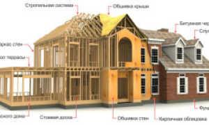 Перспективные преимущества каркасного строительства