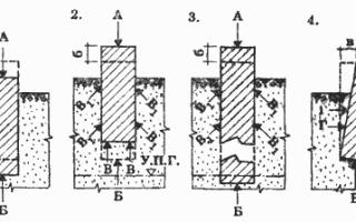 Гидроизоляция фундаментов и их защита от промерзания