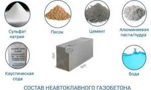 Производство газобетона (газобетонных блоков)