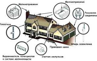 Молниеотвод: описание и фото