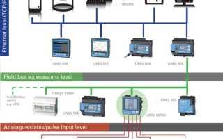 Специальная аппаратура для поддержки параметров электросетей