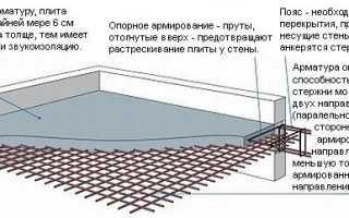Опалубка перекрытий как один из способов быстрого строительства
