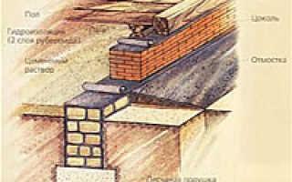Связь между типом грунта местности и конфигурацией фундамента для дома