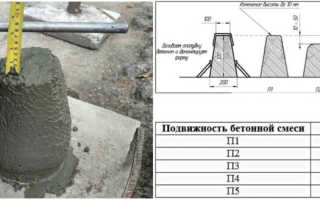 Классификация и маркировка бетона