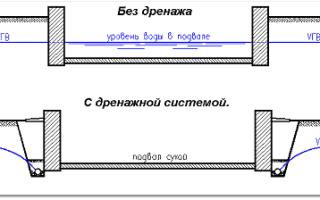 Дренажная система фундамента правильное строительство