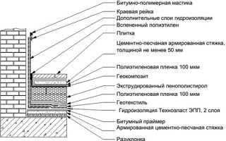 Гидроизоляция открытого балкона, террасы