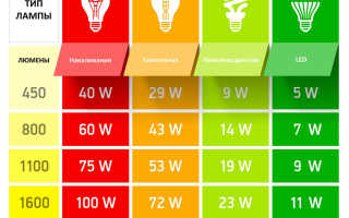 Дежурное освещение – 3 схемы как сэкономить
