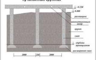 Фундаменты на пучинистых грунтах