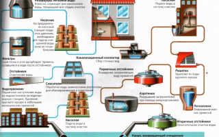 Правильное обслуживание коммуникаций водоснабжения