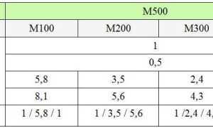 Бетон м250: состав, пропорции, характеристики